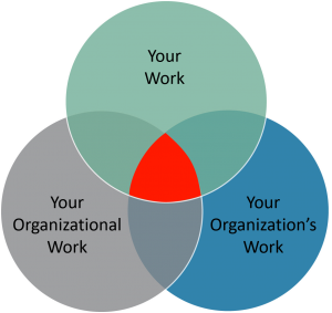 The Sweet Spot of Essential Work